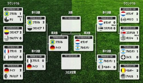 W杯優勝国予想…投票結果は1位ドイツ、開催国ブラジルは最下位