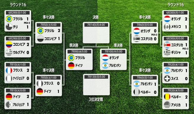 ブラジルW杯ベスト4決定…準決勝...
