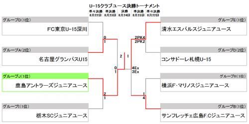 鹿島ジュニアユースが1点差守りきりU-15クラブユース大会初優勝