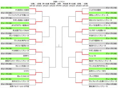 U-15クラブユース大会の決勝1回戦…昨年王者横浜FMユースなど2回戦へ