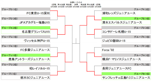U-15クラブユース準々決勝…広島が昨年王者の横浜FM破りベスト4へ