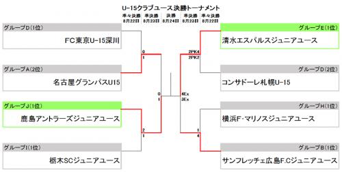 U-15クラブユース準決勝、延長制した清水と1点堅守の鹿島が決勝へ
