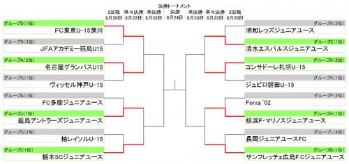 U-15クラブユース2回戦終了…ベスト8出揃い4チームが初優勝目指す