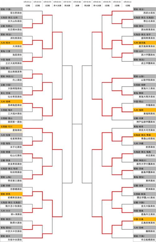 インターハイ8強出揃う…優勝候補の星稜、東福岡、青森山田などが準々決勝進出