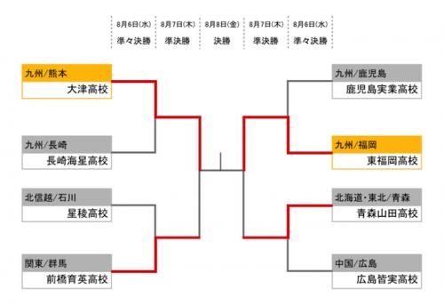決勝は九州対決に…17年ぶりの王座奪還目指す東福岡と初優勝狙う大津
