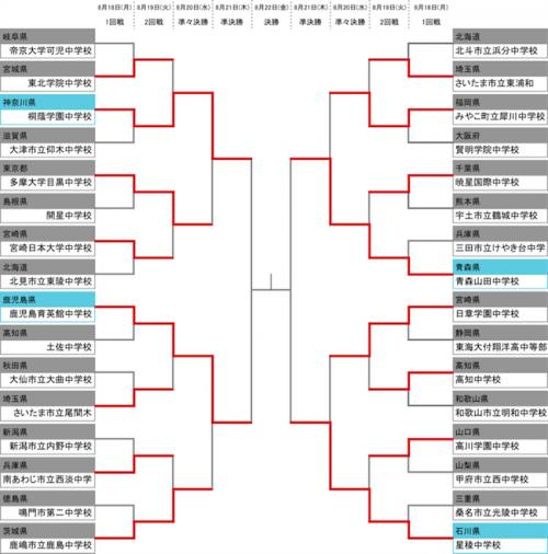 全国中学校サッカー大会ベスト4が出揃う…青森山田は10得点大勝
