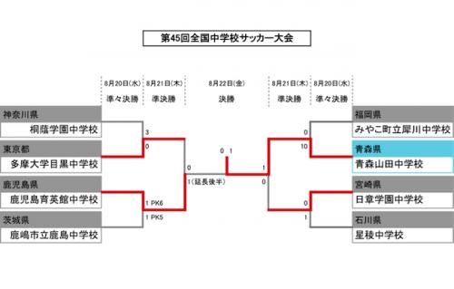 第45回全国中学校サッカー大会、青森山田が2年ぶり2度目の全国制覇