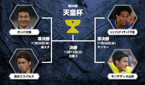 J2勢の天皇杯決勝行きが決定…ベスト4はG大阪vs清水、千葉vs山形