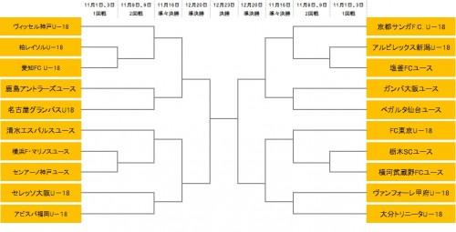 Jリーグユース選手権の組み合わせが決定…全20チームが参加