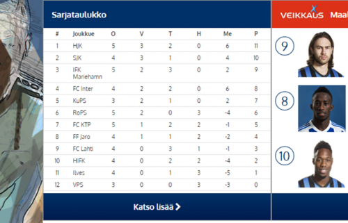 田中&ハーフナーが参戦中のフィンランド1部、勝ち点が上から順に…