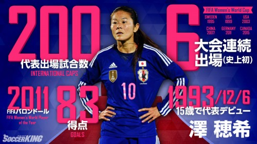澤が代表通算200試合出場達成…W杯6大会連続出場は男女で世界初