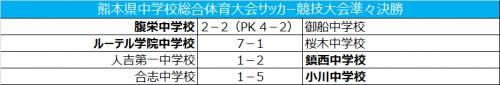 ルーテル学院中が準決勝進出/熊本中学校総合体育大会