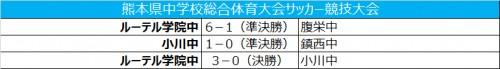 ルーテル学院中が3発快勝で優勝/熊本中学校総合体育大会