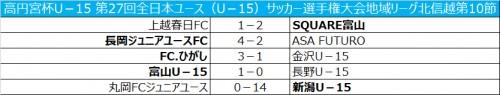 新潟U-15が首位維持/高円宮杯全日本ユースリーグ北信越第10節