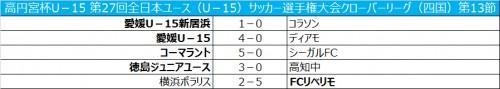 徳島ジュニアユースが首位/高円宮杯全日本ユースリーグ四国第13節
