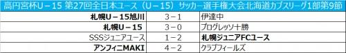 札幌U-15が首位/高円宮杯全日本ユースリーグ北海道1部第9節