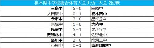 三島中や那須野中などが準々決勝進出/栃木県中学校総合体育大会
