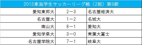 愛知学泉大が大勝で2位浮上/東海学生リーグ戦2部第9節