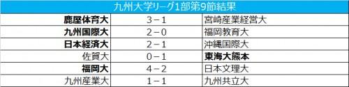 鹿屋体育大が快勝で首位維持/九州大学サッカーリーグ1部第9節