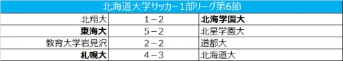 札幌大が打ち合いを制し、首位浮上/北海道大学1部リーグ第6節