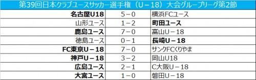 FC東京と神戸が決勝トーナメント進出/クラブユースU-18