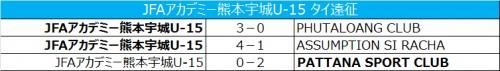 JFAアカデミー熊本宇城U-15がタイ遠征…練習試合で2勝1敗