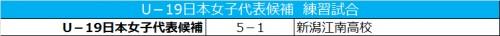 U-19日本女子代表候補、練習試合で5ゴール奪い勝利