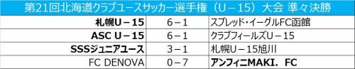 コンサドーレ札幌U-15ら4強決定、U-15クラブユース北海道大会