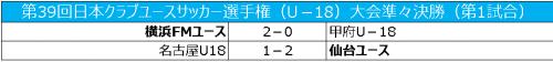 横浜FMユース、仙台ユースがベスト4進出/クラブユースU-18