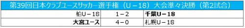 千葉が柏とのダービー制す…大宮は札幌に快勝/クラブユースU-18準々決勝
