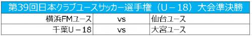 準決勝は横浜FMvs仙台と千葉vs大宮に決定/クラブユースU-18