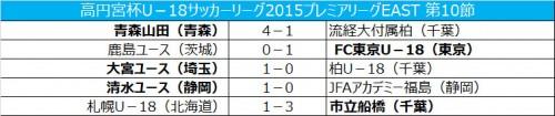 鹿島ユースが初黒星、上位混戦に/プレミアEAST第10節