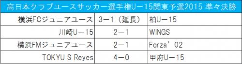U-15クラブユース関東予選で横浜FC、川崎らがベスト4入り