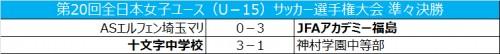 JFAアカデミー福島が快勝で4強進出/女子ユースU-15