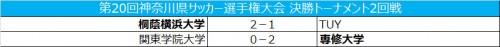 桐蔭横浜大、吉田の2発で同校対決制す/天皇杯神奈川県予選