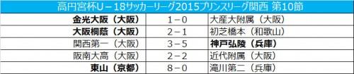 大阪桐蔭首位浮上…東山高が8発圧勝/プリンス関西第10節