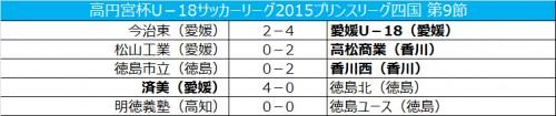愛媛U-18が首位維持…徳島市立は4位後退/プリンス四国第9節