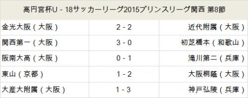 大阪桐蔭が上位対決を制し、首位浮上/プリンス関西第8節