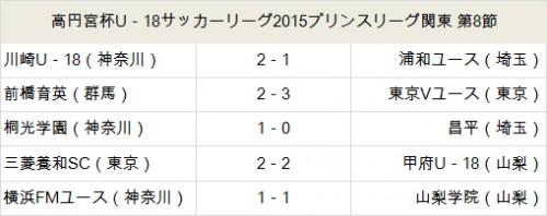 東京Vが首位キープ…川崎は2位浮上/プリンス関東第8節