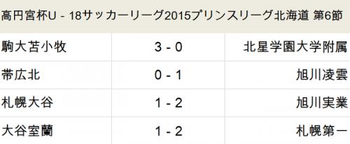 旭川実業、上位対決制し6連勝で首位/プリンス北海道第6節