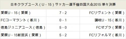愛媛U-15が7発快勝で4強…U-15クラブユース四国大会