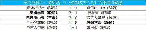 首位磐田ドロー、2位静岡学園と勝ち点1差に/プリンス東海第8節