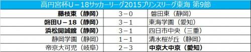 無敗の磐田が首位キープ、2位と勝ち点3差に/プリンス東海第9節