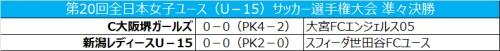 C大阪堺と新潟がPK戦制して準決勝進出/女子ユースU-15
