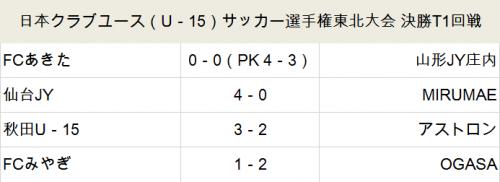 FCあきた、仙台JYらが準決勝進出…U-15クラブユース東北大会
