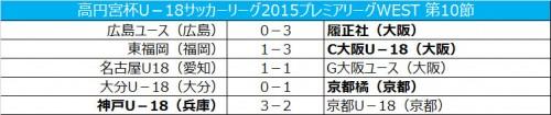 快勝のC大阪が首位維持…G大阪はドロー/プレミアWEST第10節