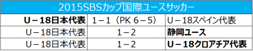 U-18代表の内山篤監督「サッカーは得点が入らなければ勝てない」/SBSカップ