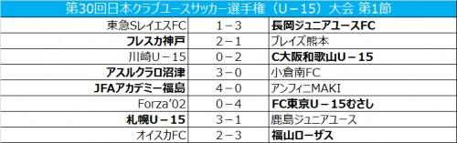札幌が前回大会優勝の鹿島を破り白星発進/クラブユースU-15