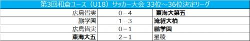 東海大第五が2連勝で首位/和倉ユース33位~36位決定リーグ