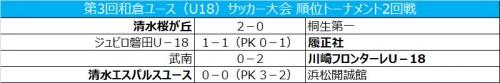 磐田が履正社に勝利…川崎が武南を下す/和倉ユース順位トーナメント